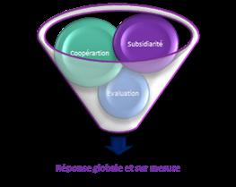 Schéma entonnoir symbolisant le recours aux notions de coopération, subsidiarité et évaluation pour l'apport d'une réponse globale et sur-mesure